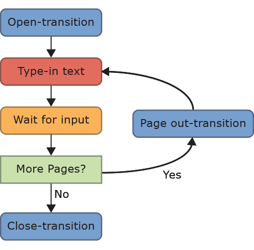 The flow of the textbox.