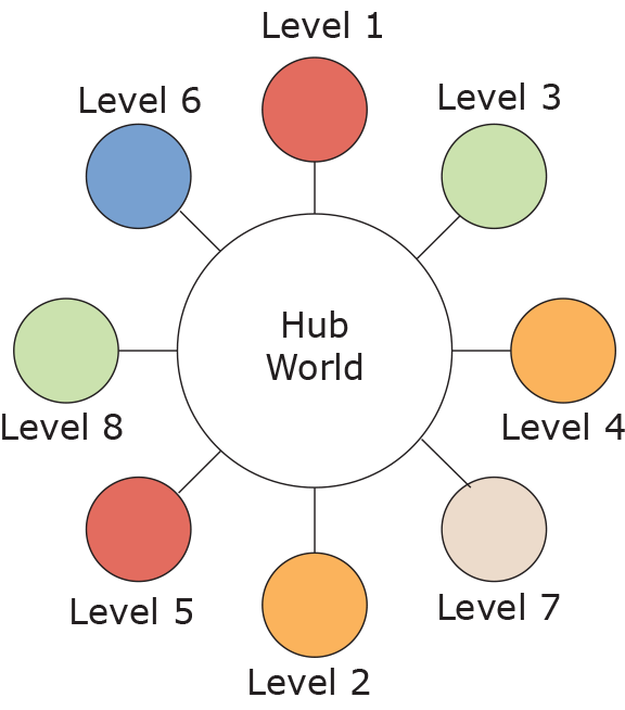 The structure of a HUB world.