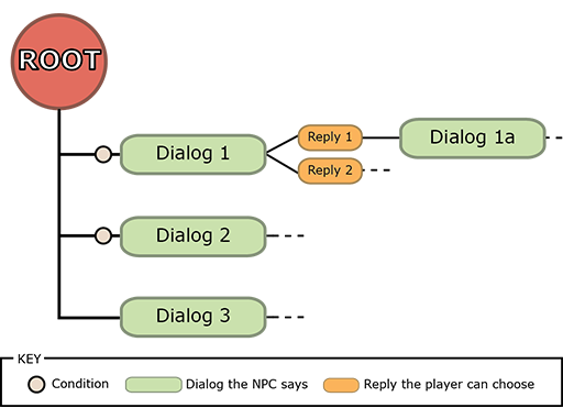 A diagram showing the structure of Never Winter Nights dialog tree.