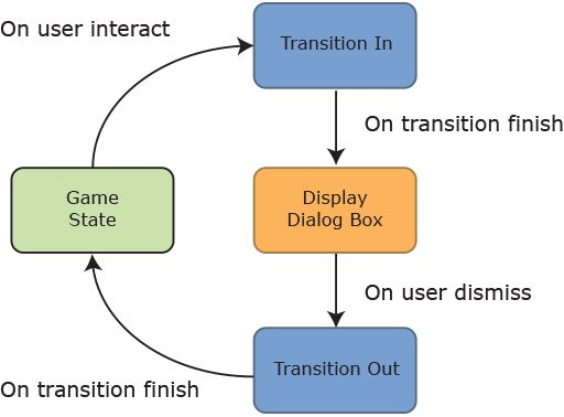 State flow for dialog boxes in Final Fantasy 1.