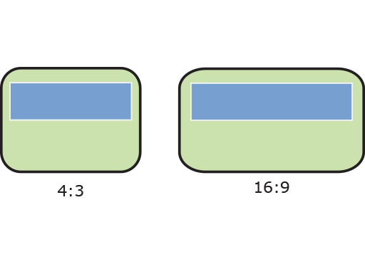 Box size for different aspect ratios.